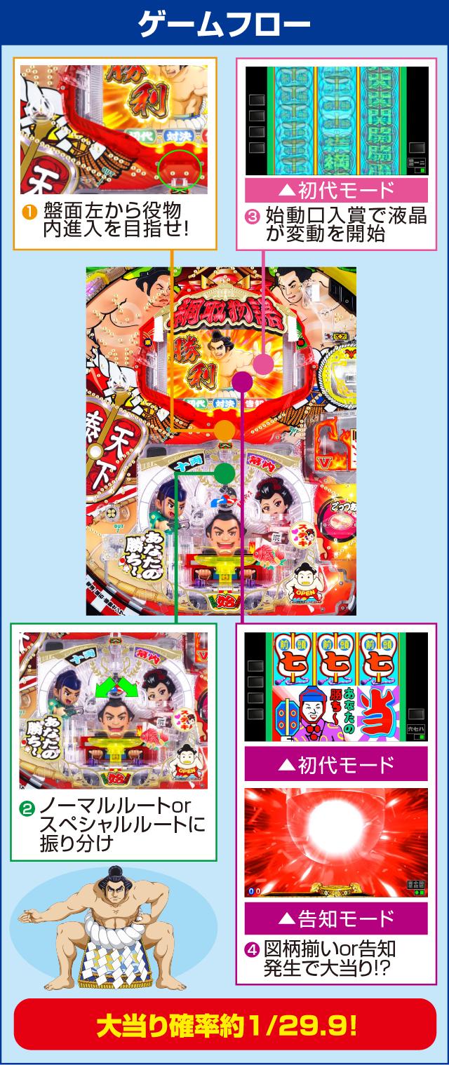 CR 綱取物語~横綱7戦全力~のピックアップポイント
