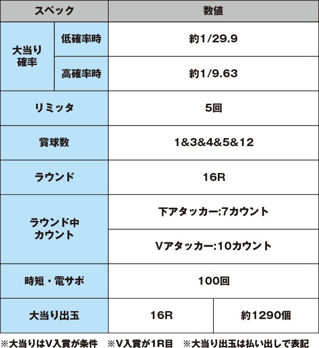 CR 綱取物語~横綱7戦全力~のスペック表