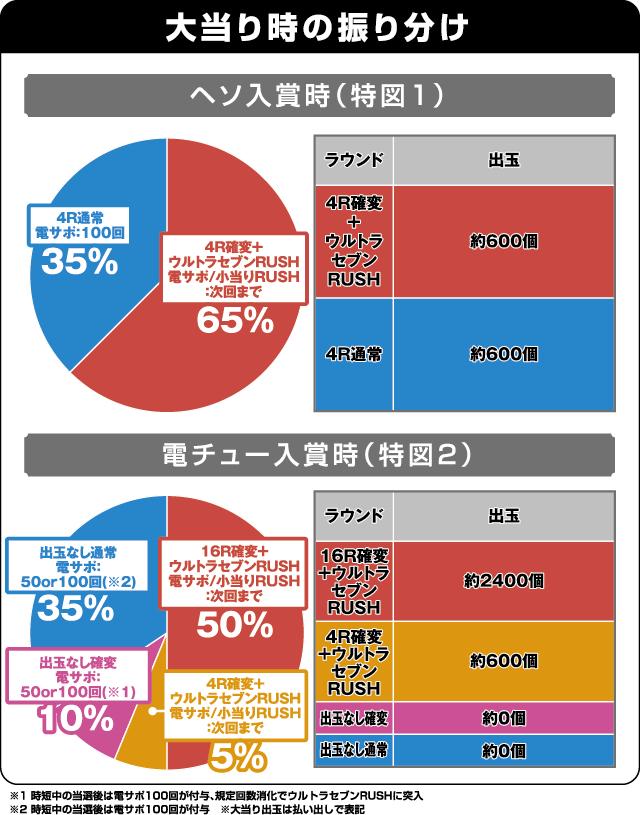 ぱちんこ ウルトラセブン2の振り分け表