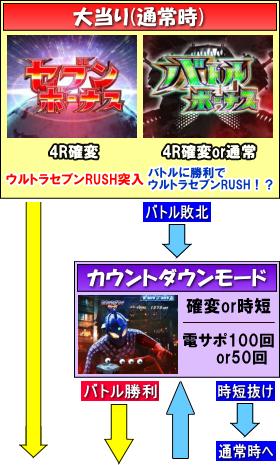 ぱちんこ ウルトラセブン2のゲームフロー