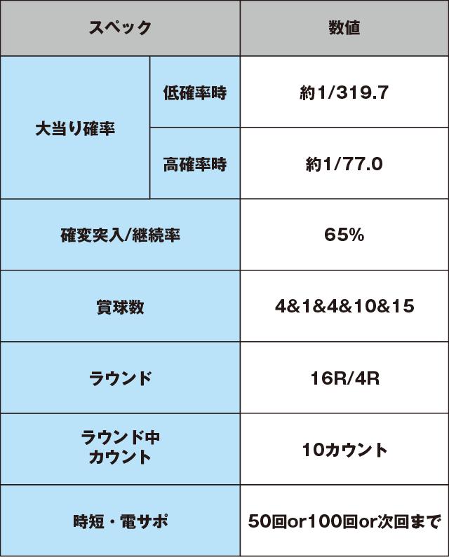 ぱちんこ ウルトラセブン2のスペック表