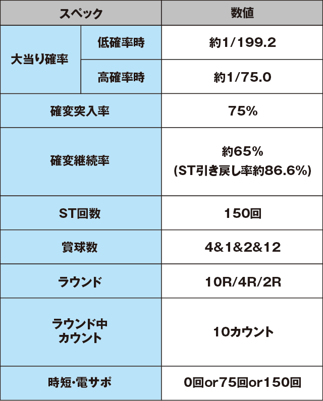 ぱちんこ宇宙戦艦ヤマト2199‐波動‐199Ver.のスペック表