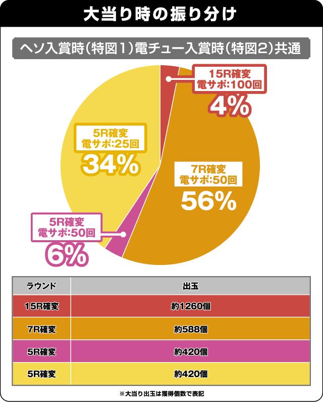 CRA大海物語スペシャルWithアグネス・ラムSAP13の振り分け表
