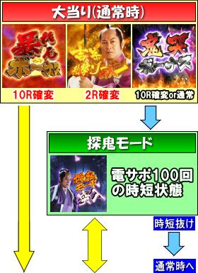 P暴れん坊将軍 炎獄鬼神の怪FHXのゲームフロー