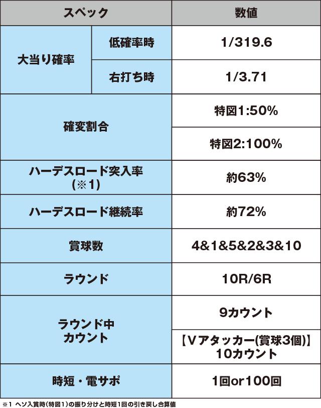 Pアナザーゴッドハーデス ジャッジメントのスペック表