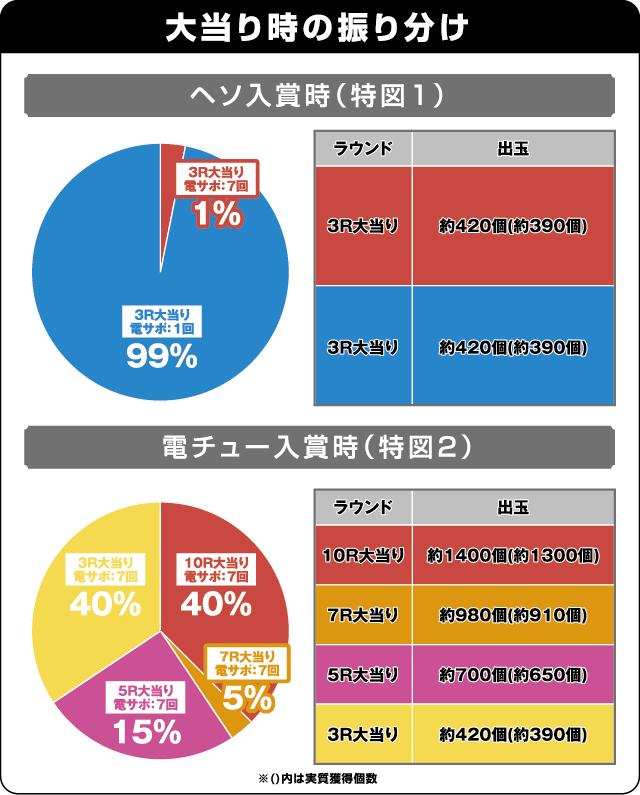 フィーバーアクエリオンW 最終決戦ver.の振り分け表
