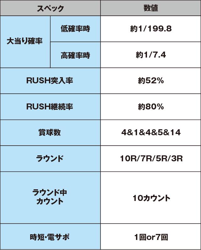 フィーバーアクエリオンW 最終決戦ver.のスペック表