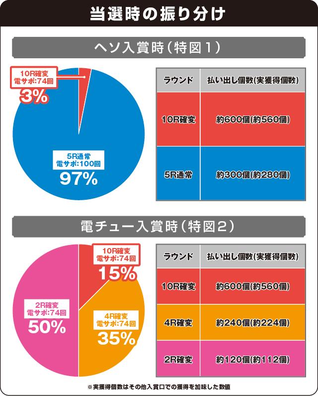 超継続パチンコ ayumi hamasaki ~LIVE in CASINO~の振り分け表