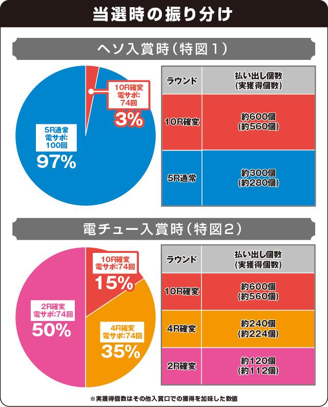 超継続パチンコ ayumi hamasaki ~LIVE in CASINO~設定搭載ver.の振り分け表