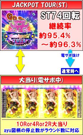 超継続パチンコ ayumi hamasaki ~LIVE in CASINO~設定搭載ver.のゲームフロー