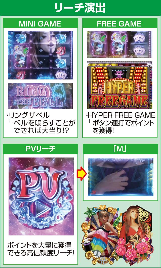 超継続パチンコ ayumi hamasaki ~LIVE in CASINO~のピックアップポイント