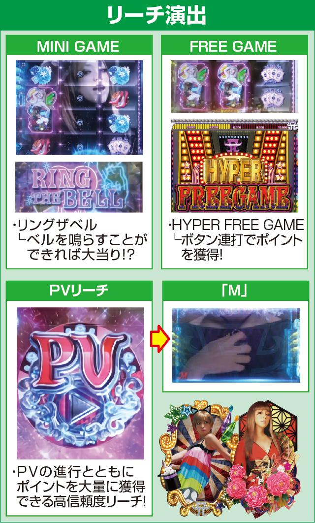 超継続パチンコ ayumi hamasaki ~LIVE in CASINO~設定搭載ver.のピックアップポイント