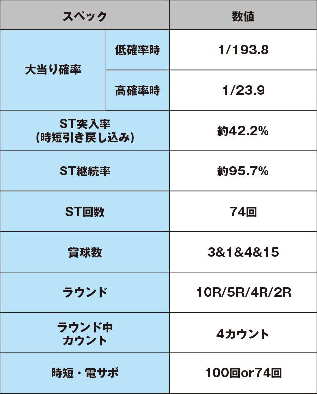 超継続パチンコ ayumi hamasaki ~LIVE in CASINO~のスペック表