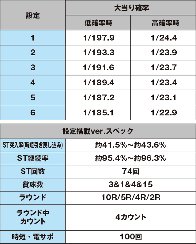 超継続パチンコ ayumi hamasaki ~LIVE in CASINO~設定搭載ver.のスペック表