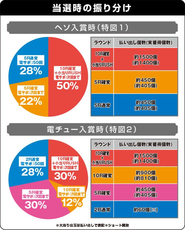 Pバジリスク~甲賀忍法帖~2の振り分け表