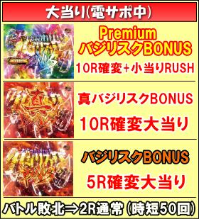 Pバジリスク~甲賀忍法帖~2のゲームフロー