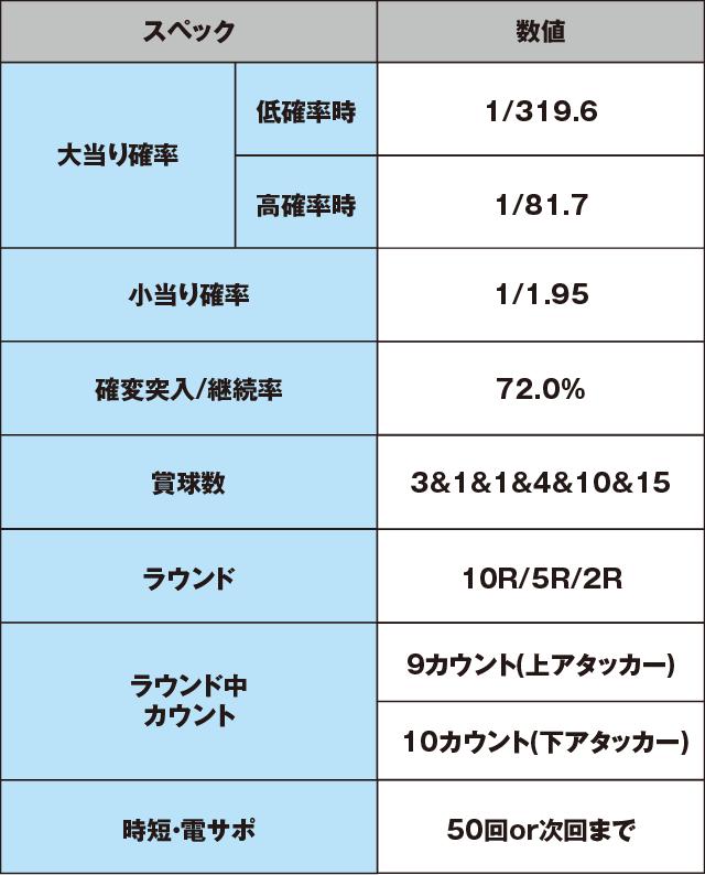 Pバジリスク~甲賀忍法帖~2のスペック表