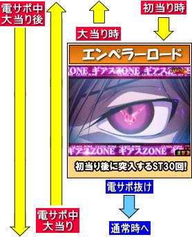 モードぱちんこ コードギアス 反逆のルルーシュ ~お気楽バージョン~のゲームフロー