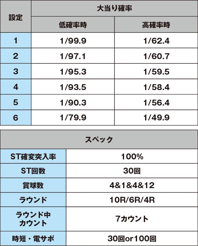 モードぱちんこ コードギアス 反逆のルルーシュ ~お気楽バージョン~のスペック表