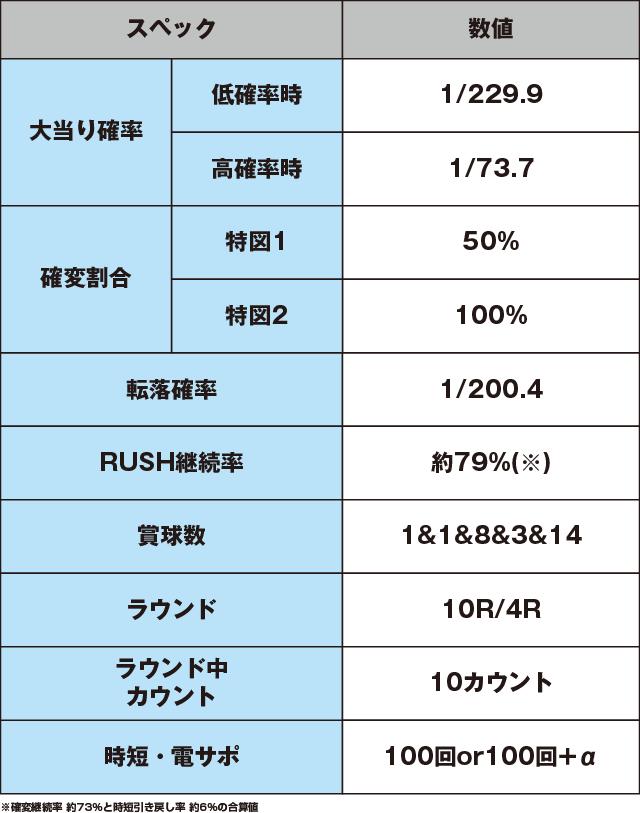 Pダンガンロンパのスペック表