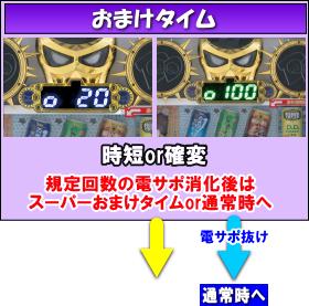 P DD北斗の拳~主役はジャギ!!~ユリアVer.のゲームフロー