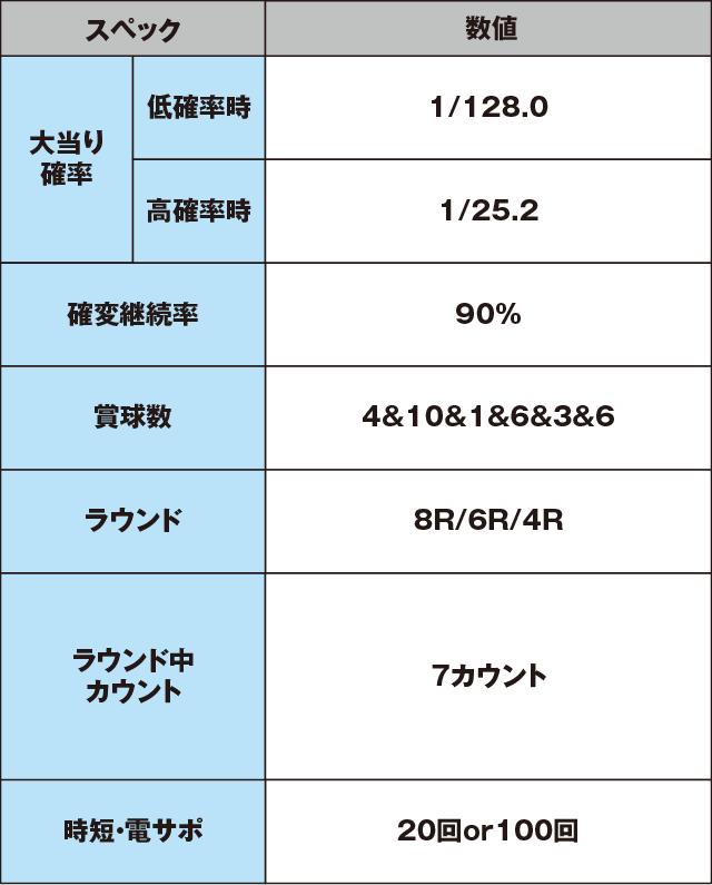 Pデビルメイクライ 4 アウトオブリミットのスペック表