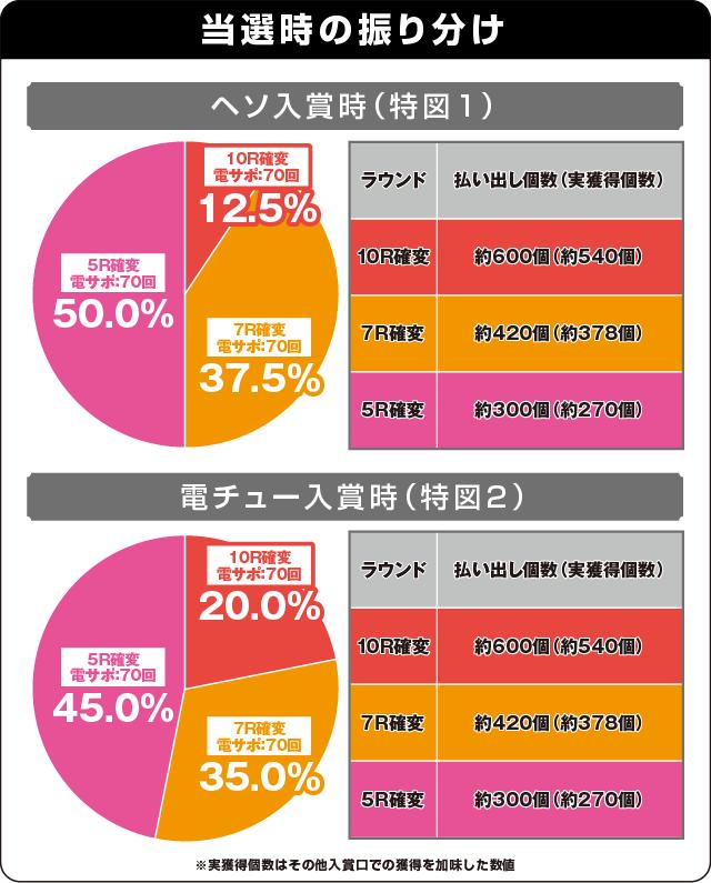 P ドラム海物語 IN沖縄 桜バージョンの振り分け表
