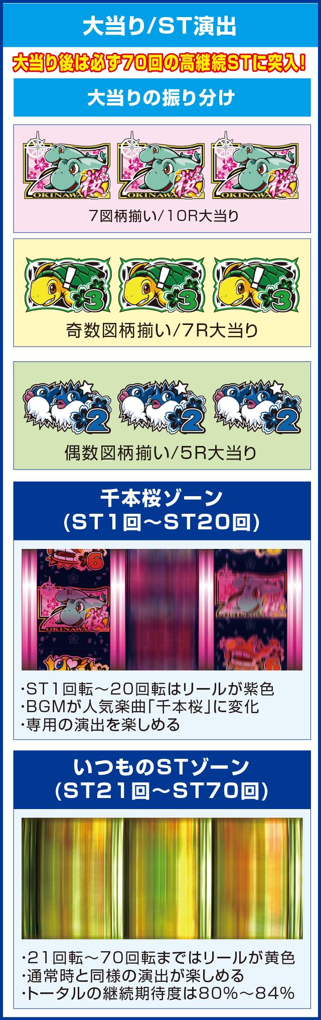 P ドラム海物語 IN沖縄 桜バージョンのピックアップポイント