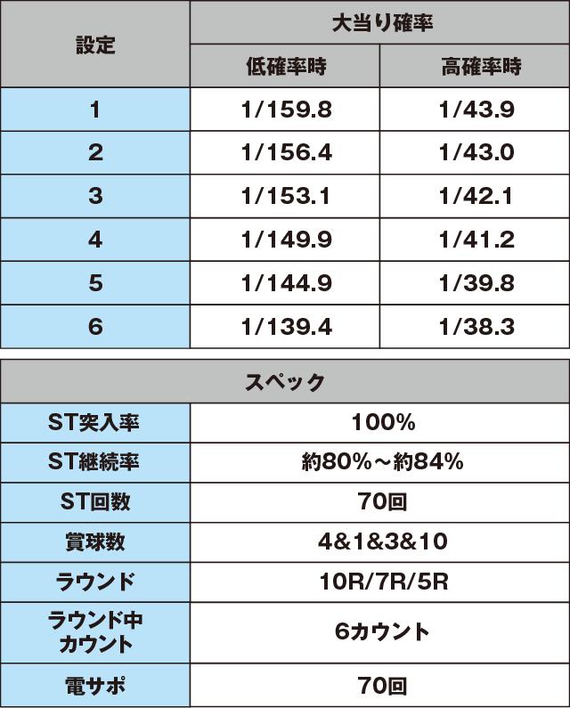 P ドラム海物語 IN沖縄 桜バージョンのスペック表