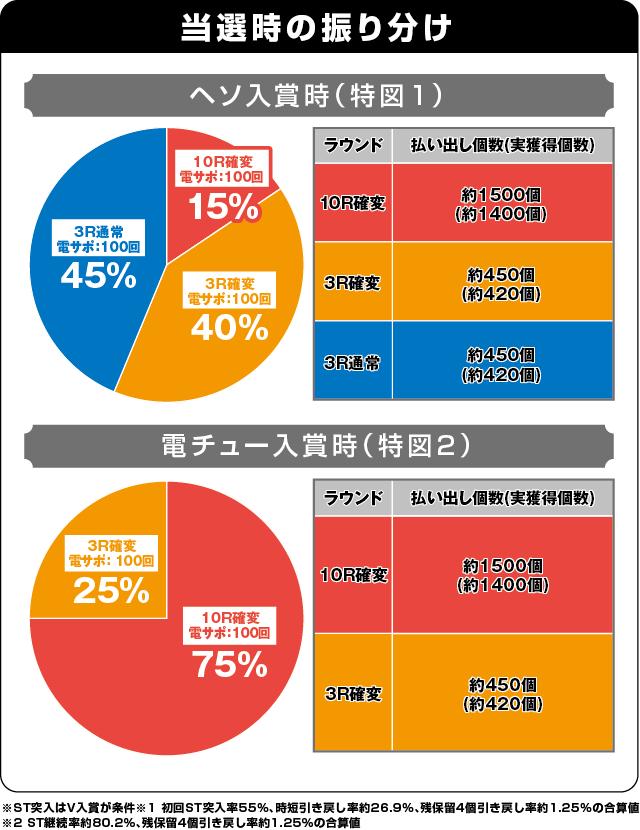 新世紀エヴァンゲリオン 決戦 ~真紅~の振り分け表