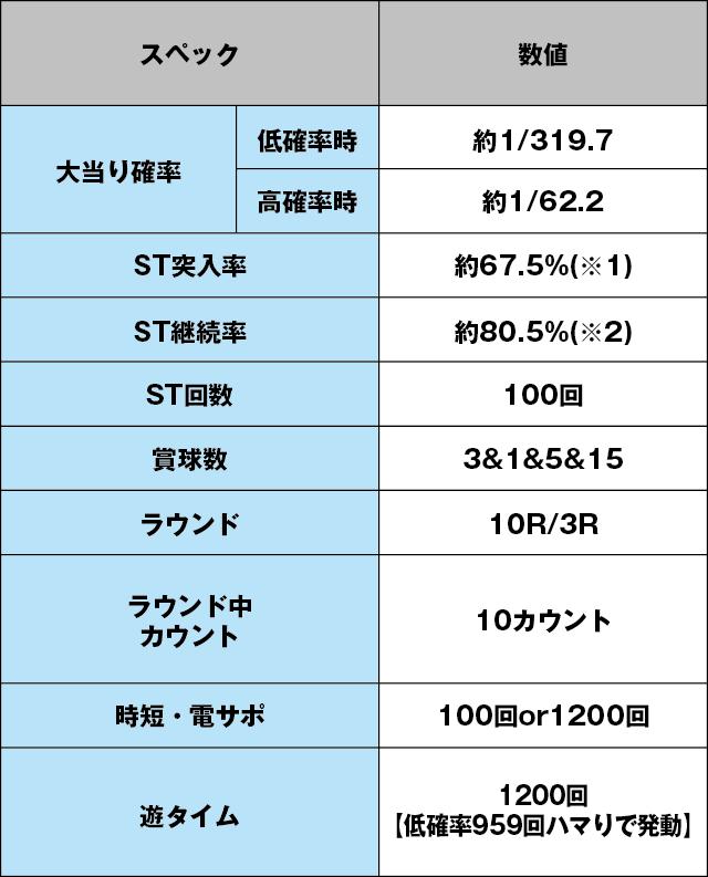 新世紀エヴァンゲリオン 決戦 ~真紅~のスペック表