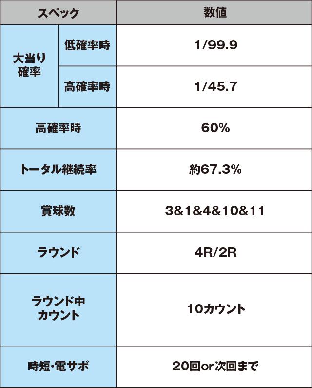 新世紀エヴァンゲリオン~シト、新生~PREMIUM MODELのスペック表