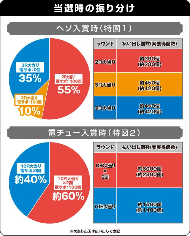 Pフィーバーゴルゴ13 疾風ver.の振り分け表