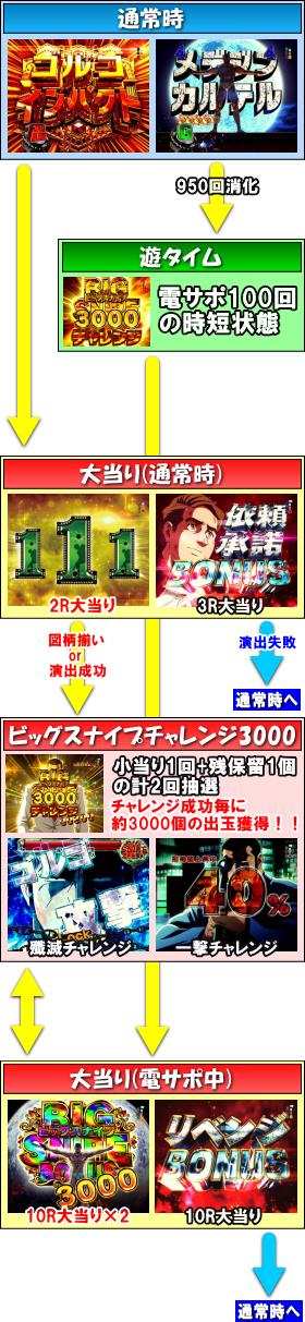 Pフィーバーゴルゴ13 疾風ver.のゲームフロー
