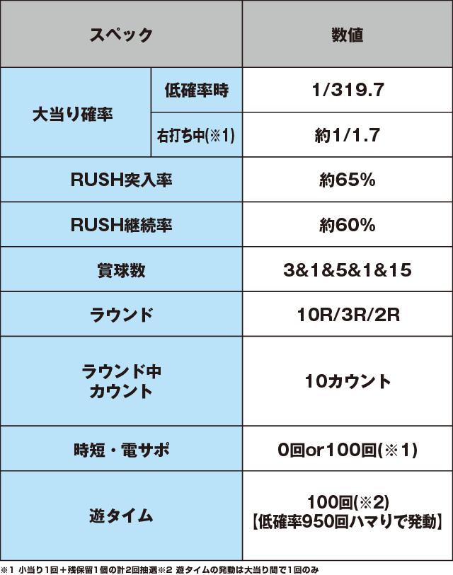 Pフィーバーゴルゴ13 疾風ver.のスペック表
