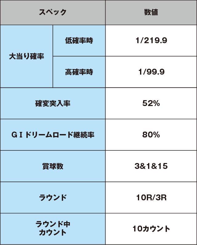P GⅠDREAMROADのスペック表