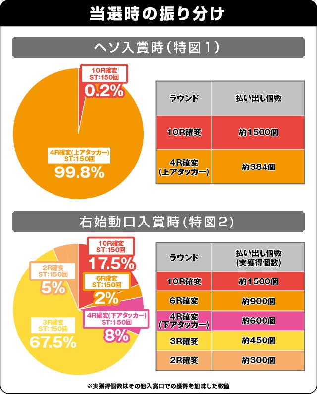 ぱちんこGⅠ優駿倶楽部の振り分け表