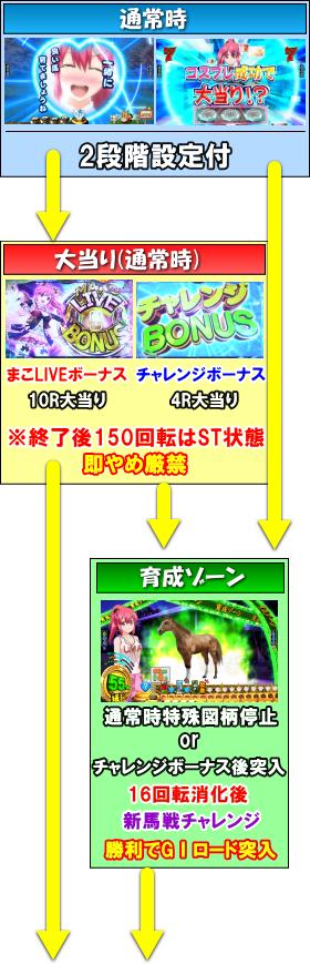 ぱちんこGⅠ優駿倶楽部のゲームフロー