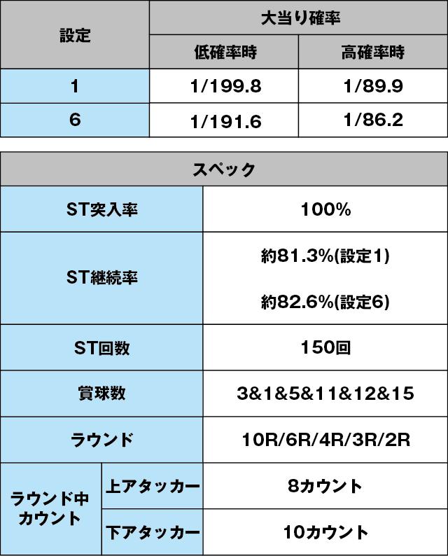 ぱちんこGⅠ優駿倶楽部のスペック表