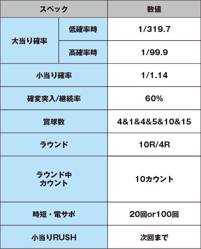 ぱちんこGANTZ:2のスペック表