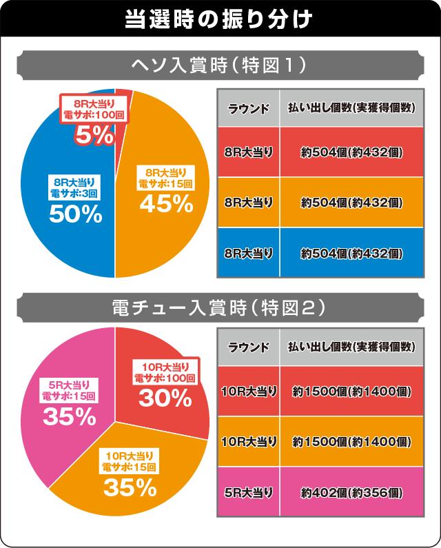 ぱちんこ 劇場版 魔法少女まどか☆マギカの振り分け表
