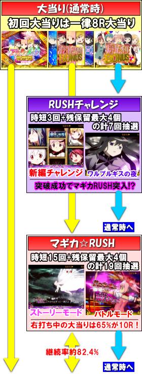 ぱちんこ 劇場版 魔法少女まどか☆マギカのゲームフロー