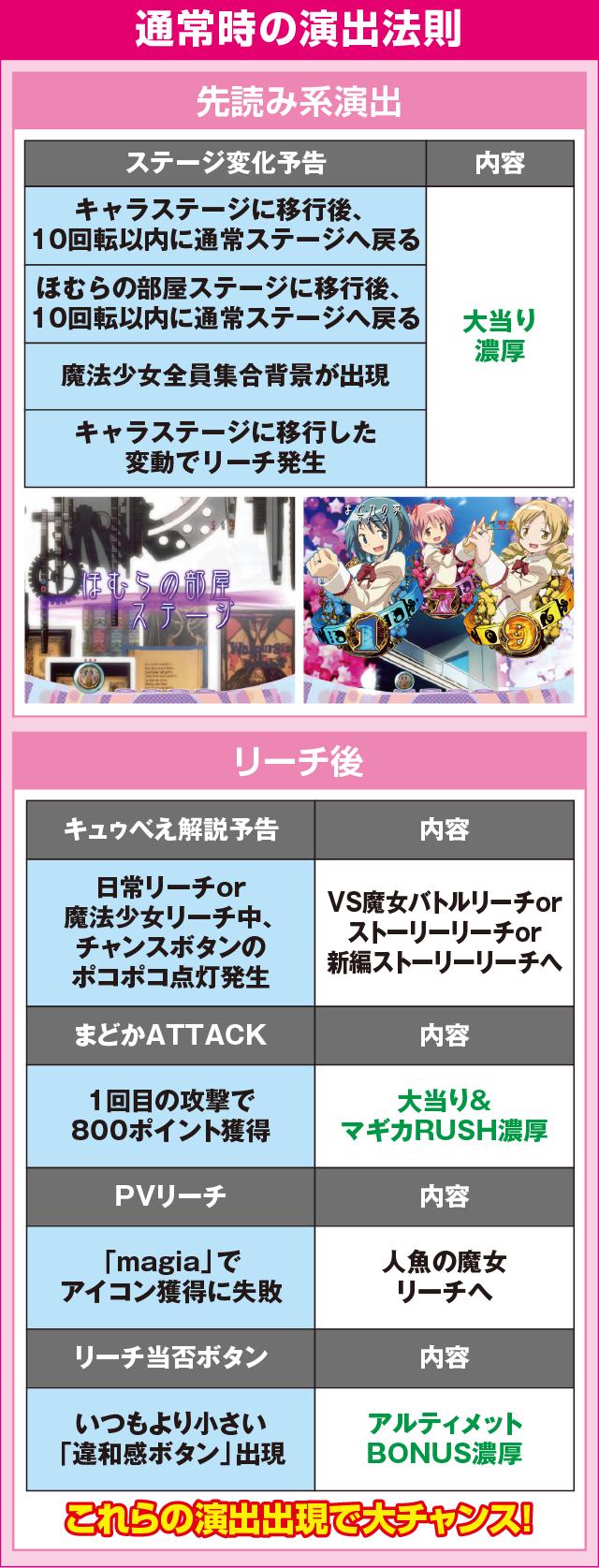 ぱちんこ 劇場版 魔法少女まどか☆マギカのピックアップポイント