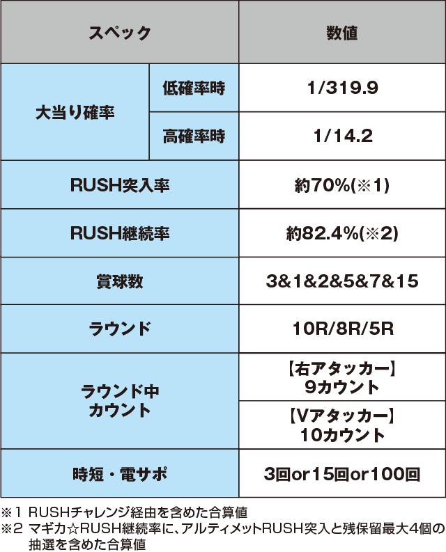 ぱちんこ 劇場版 魔法少女まどか☆マギカのスペック表