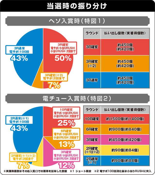 ぱちんこ 劇場霊の振り分け表