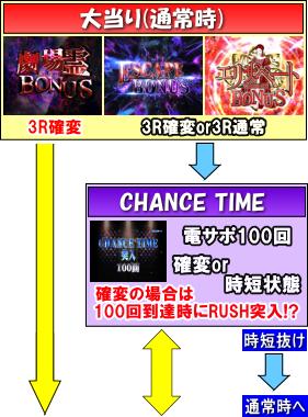 ぱちんこ 劇場霊のゲームフロー