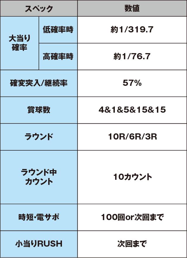 ぱちんこ 劇場霊のスペック表