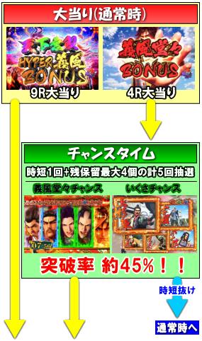P義風堂々‼~兼続と慶次~2 M3-Xのゲームフロー