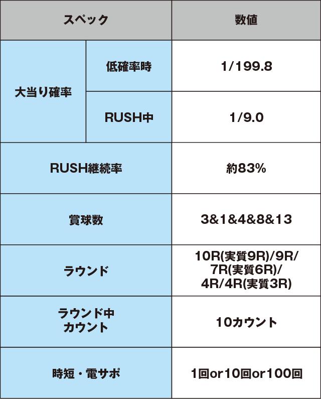 P義風堂々‼~兼続と慶次~2 M3-Xのスペック表
