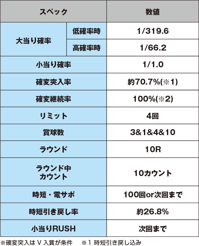 P銀河鉄道999 PREMIUMのスペック表